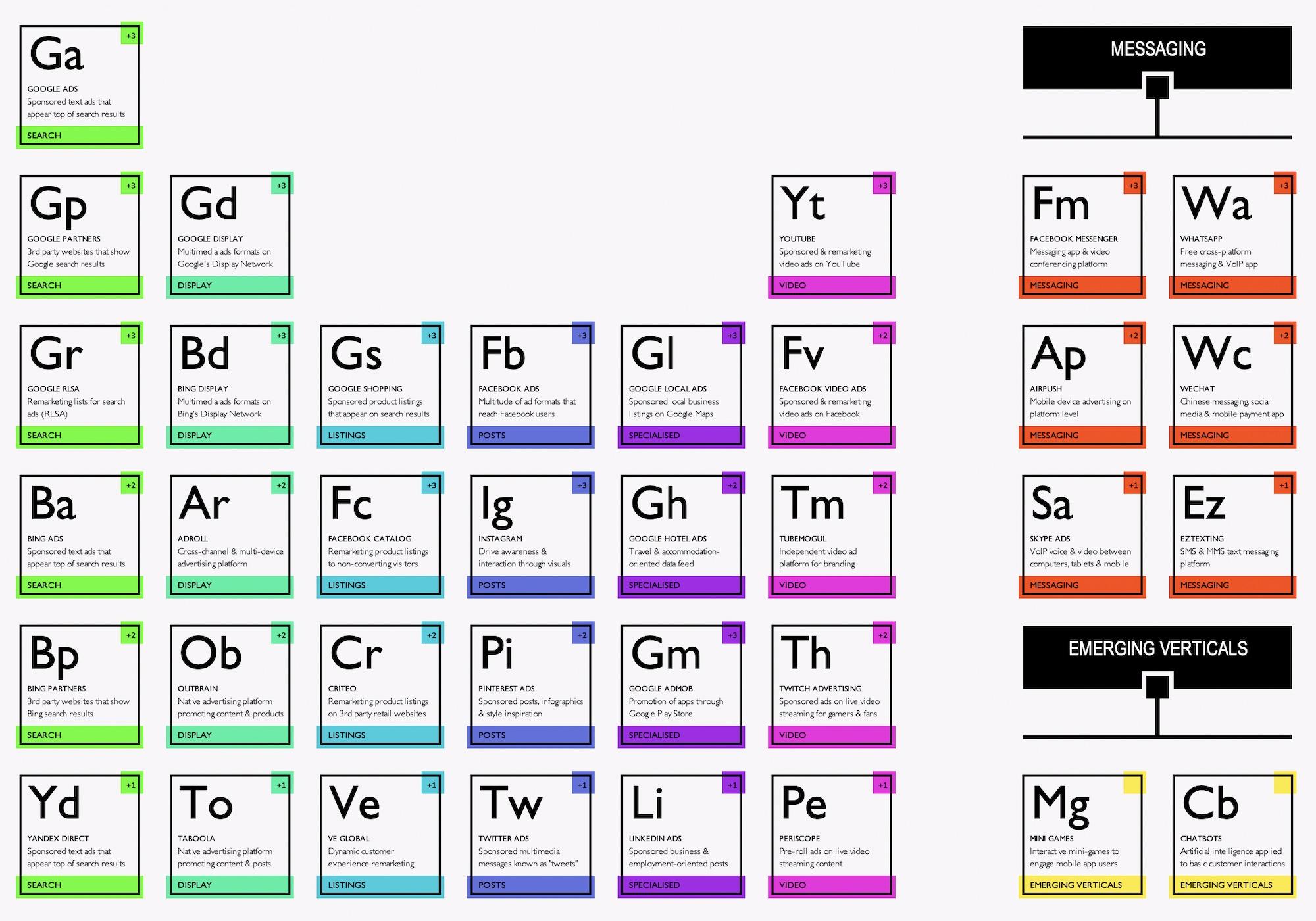 PPC Periodic Table